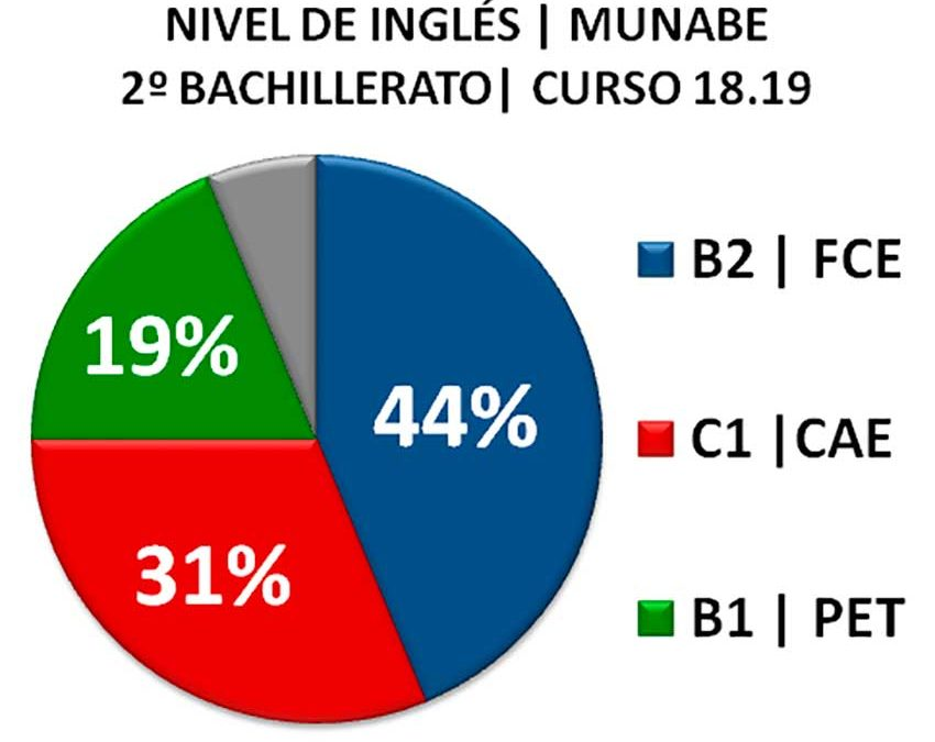 Cerca del 100% de nuestros alumnos termina el colegio con alguna titulación en lengua inglesa